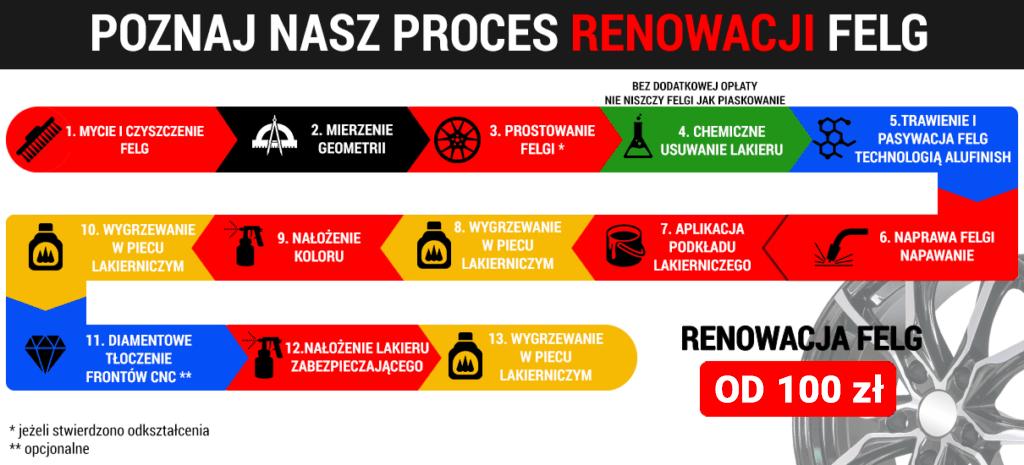 Proces fabrycznej renowacji felg to w sumie do 13 kroków, dzięki którym odnowimy Twoje obręcze samochodowe.